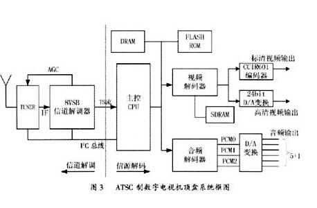 (1)调谐器(tuner)   调谐器通过i2c总线来控制,完成高频调谐并输出